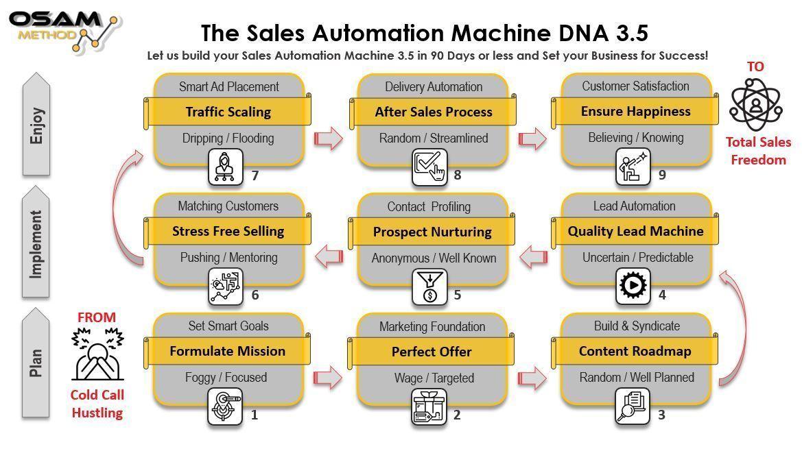 Sales Automation Machine DNA 3.5