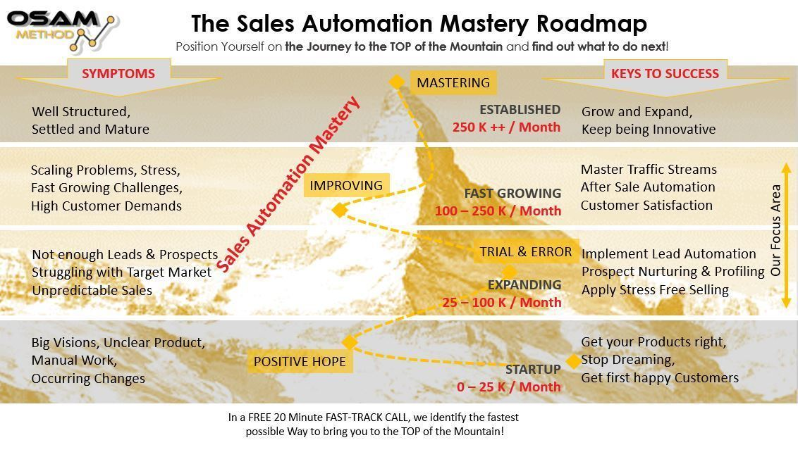 The Sales Automation Mastery Roadmap